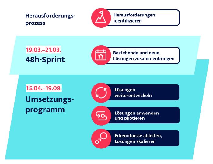 Drei Phasen: 1. Herausforderungsprozess; 2. 48 Stunden Sprint; 3. Umsetzungsprogramm